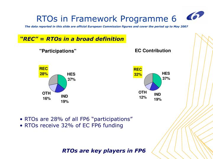 RTOs in Framework Programme 6