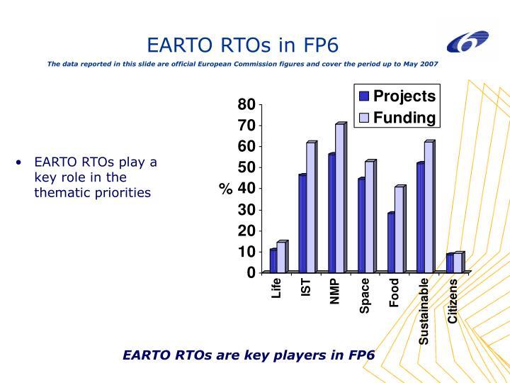 EARTO RTOs in FP6
