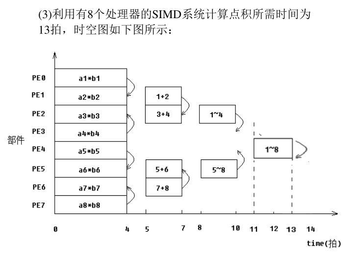 (3)利用有8个处理器的SIMD系统计算点积所需时间为