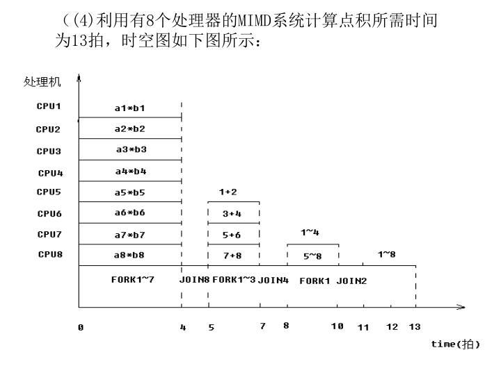 ((4)利用有8个处理器的MIMD系统计算点积所需时间为1