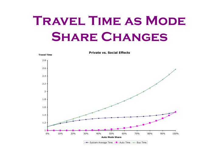 Travel Time as Mode Share Changes