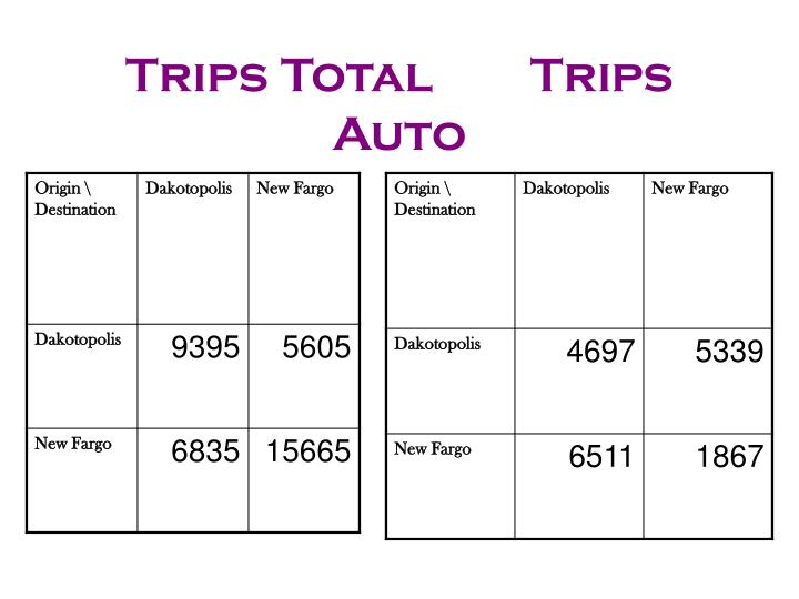 Trips Total        Trips Auto