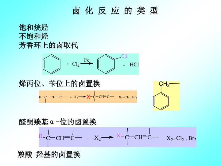 卤 化 反 应 的 类 型