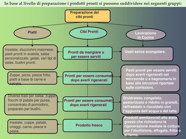 In base al livello di preparazione i prodotti pronti si possono suddividere nei seguenti gruppi