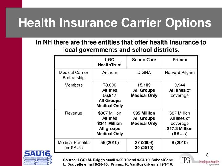 Health Insurance Carrier Options