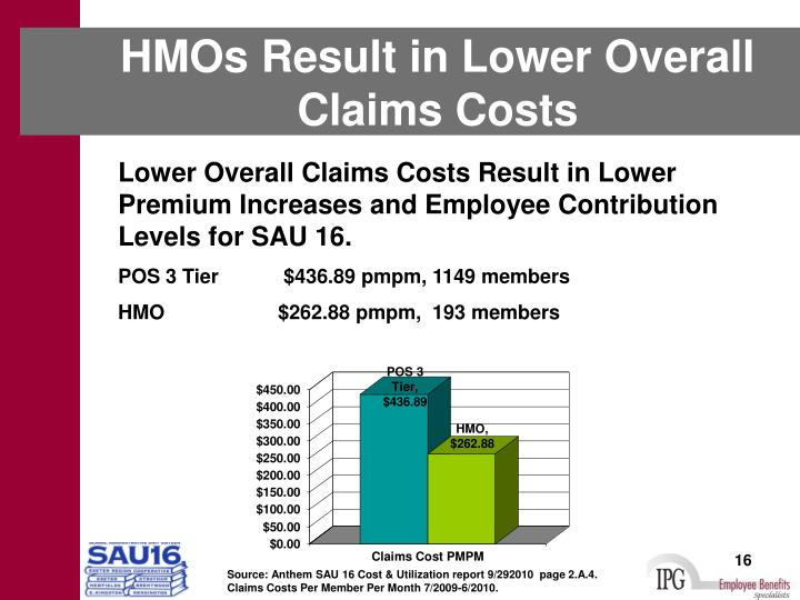 HMOs Result in Lower Overall Claims Costs