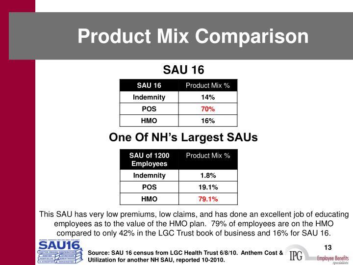 Product Mix Comparison