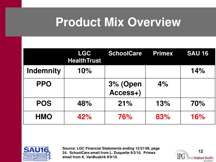 Product Mix Overview