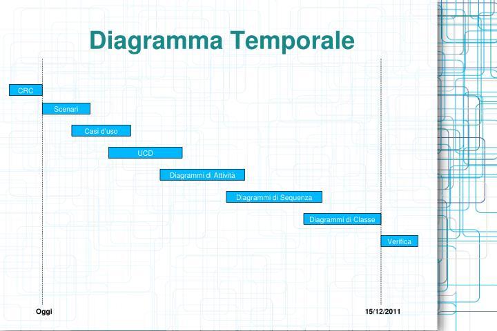 Diagramma Temporale