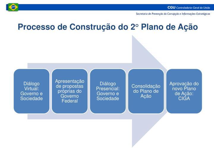 Processo de Construção do 2° Plano de Ação