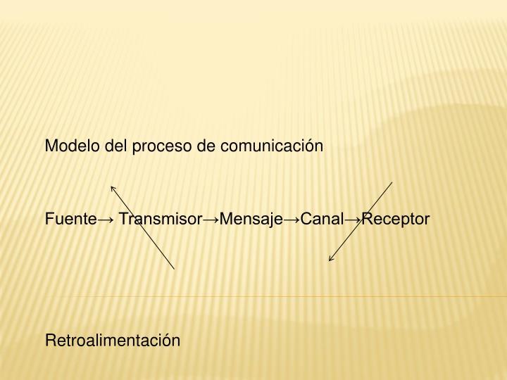 Modelo del proceso de comunicación