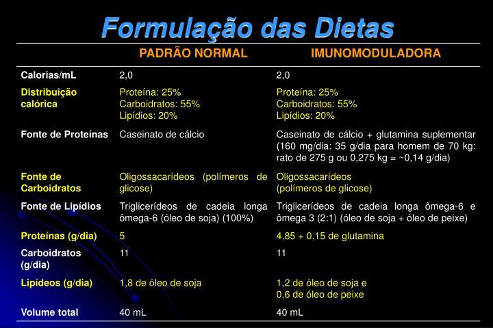Formulação das Dietas