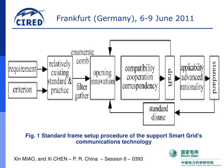 Fig. 1 Standard frame setup procedure of the support Smart Grid's communications technology