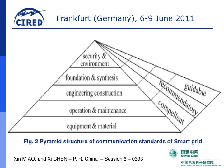 Fig. 2 Pyramid structure of communication standards of Smart grid
