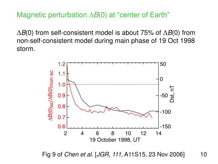 Magnetic perturbation