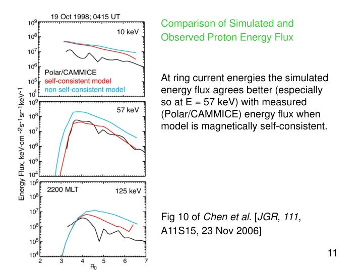Comparison of Simulated and Observed Proton Energy Flux
