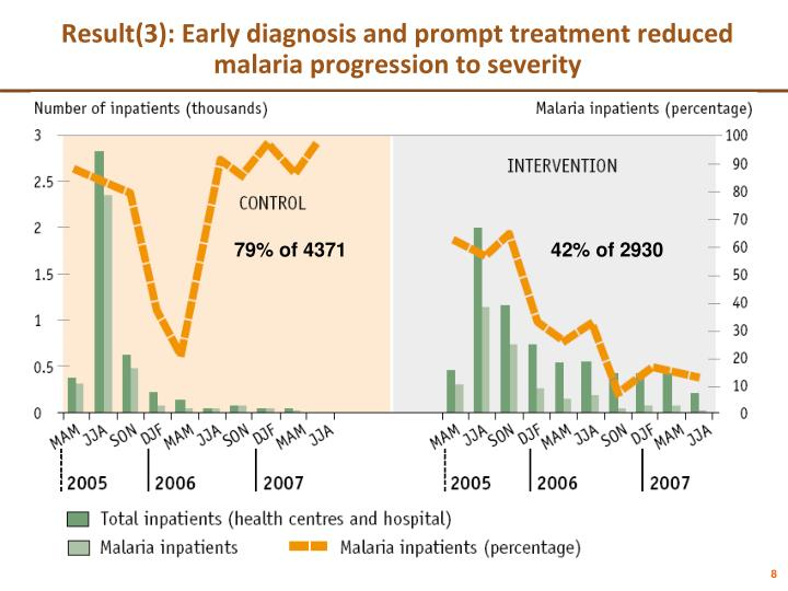 Result(3): Early diagnosis and prompt treatment reduced  malaria progression to severity