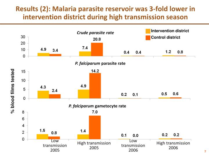 Results (2): Malaria parasite reservoir was 3-fold lower in intervention district during high transmission season