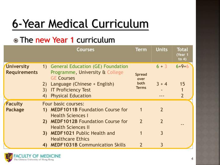 6-Year Medical Curriculum