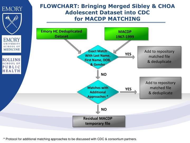 FLOWCHART: Bringing Merged Sibley & CHOA Adolescent Dataset into CDC