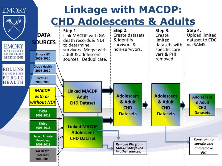 Linkage with MACDP: