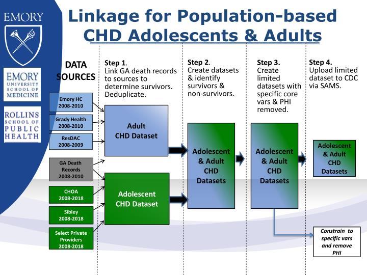 Linkage for Population-based CHD Adolescents & Adults