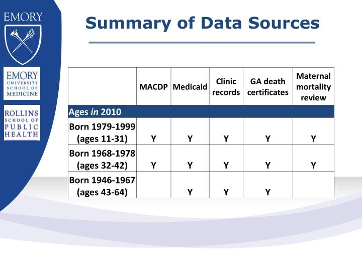 Summary of Data Sources
