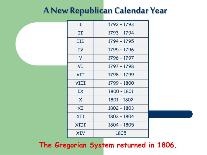 A New Republican Calendar Year