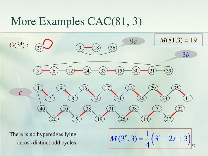 More Examples CAC(81, 3)