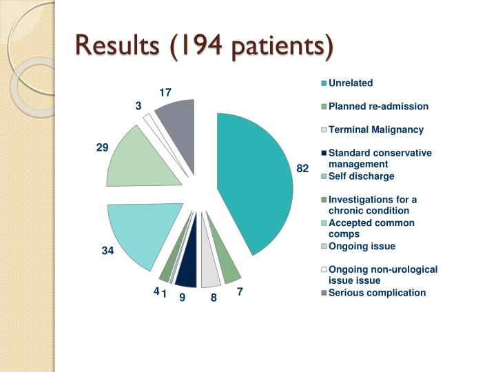 Results (194 patients)