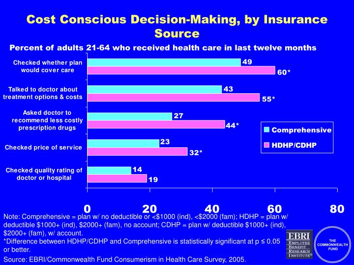 Cost Conscious Decision-Making, by Insurance Source
