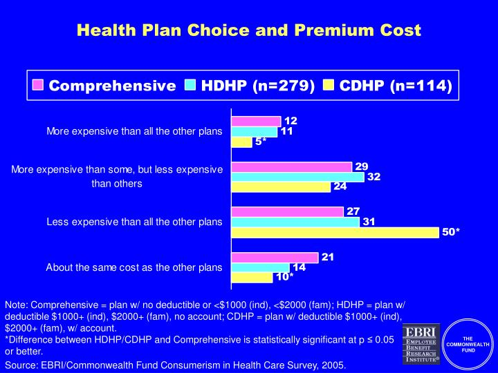 Health Plan Choice and Premium Cost