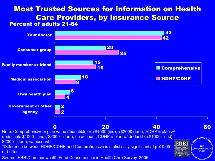 Most Trusted Sources for Information on Health Care Providers, by Insurance Source