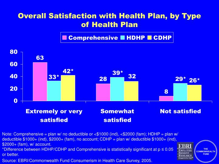 Overall Satisfaction with Health Plan, by Type of Health Plan