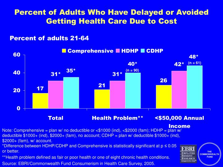 Percent of Adults Who Have Delayed or Avoided Getting Health Care Due to Cost