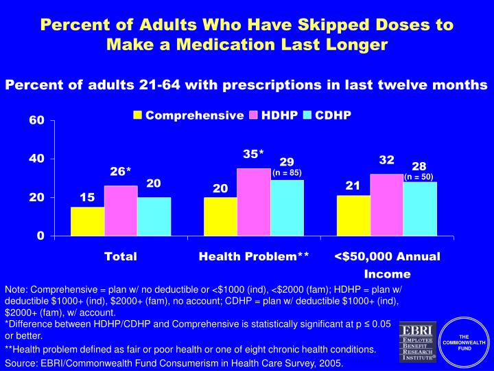 Percent of Adults Who Have Skipped Doses to Make a Medication Last Longer