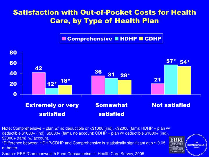 Satisfaction with Out-of-Pocket Costs for Health Care, by Type of Health Plan
