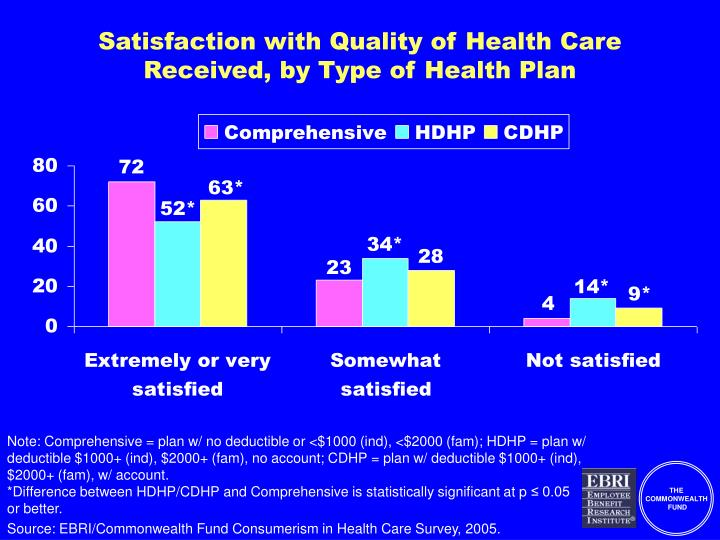 Satisfaction with Quality of Health Care Received, by Type of Health Plan
