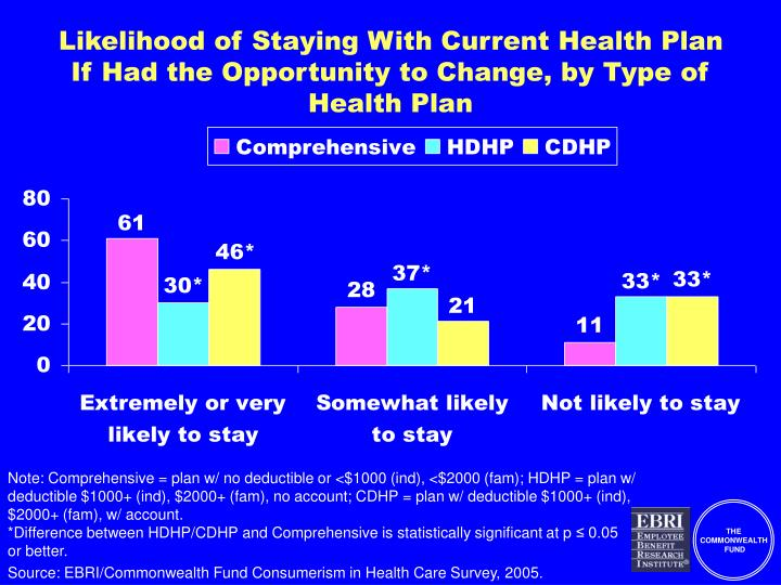 Likelihood of Staying With Current Health Plan If Had the Opportunity to Change, by Type of Health Plan