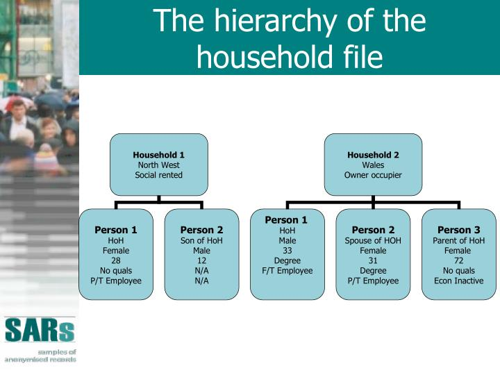 The hierarchy of the household file