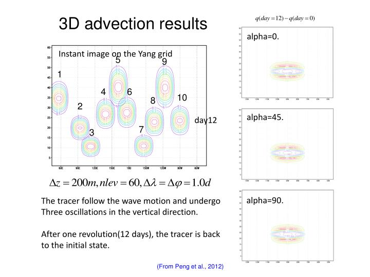 3D advection results