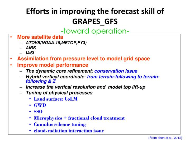 Efforts in improving the forecast skill of GRAPES_GFS