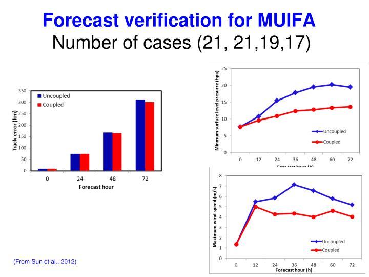 Forecast verification for MUIFA