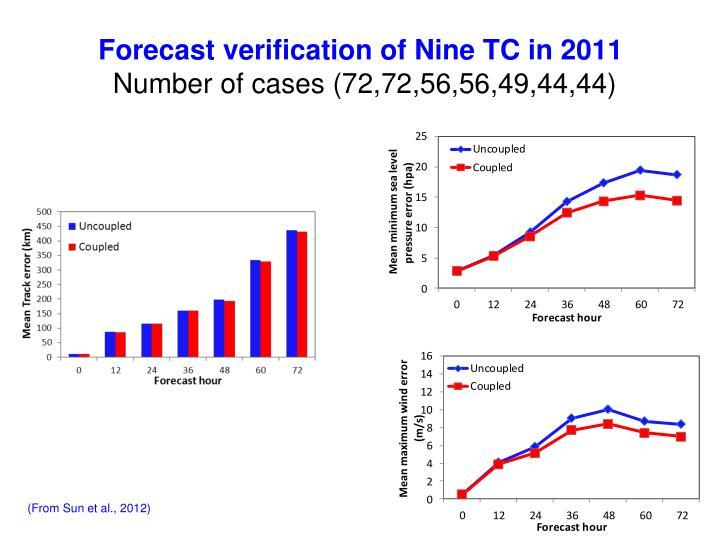 Forecast verification of Nine TC in 2011