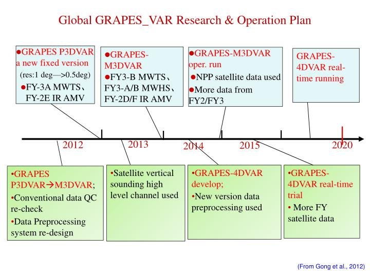 Global GRAPES_VAR Research & Operation Plan