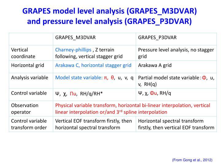 GRAPES model level analysis (GRAPES_M3DVAR) and pressure level analysis (GRAPES_P3DVAR)