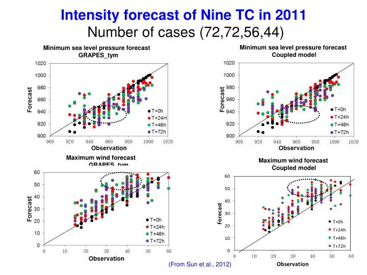 Intensity forecast of Nine TC in 2011