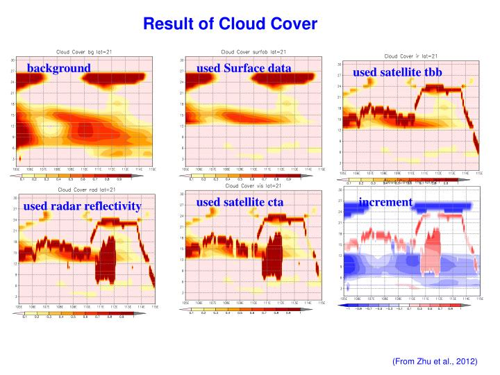 Result of Cloud Cover