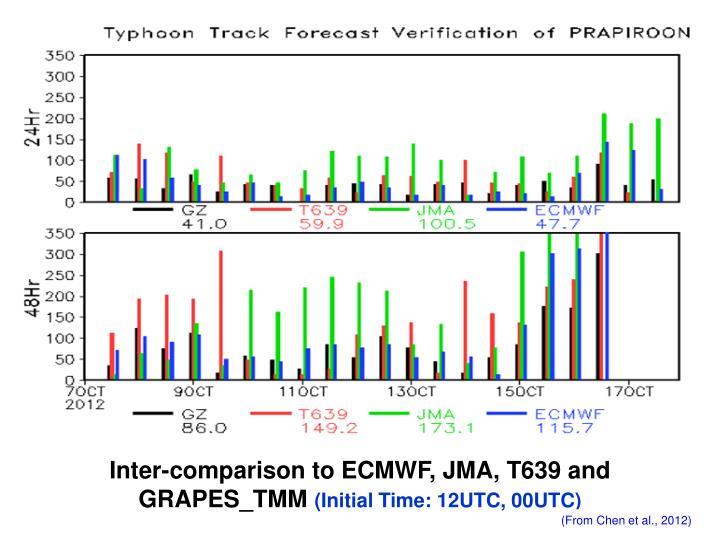 Inter-comparison to ECMWF, JMA, T639 and GRAPES_TMM