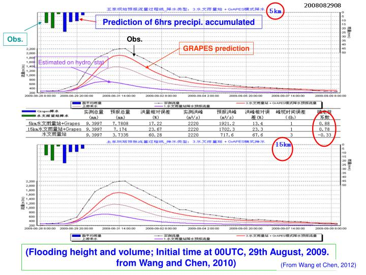 Prediction of 6hrs precipi. accumulated